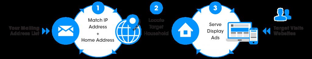 IP Targeting: How It Works